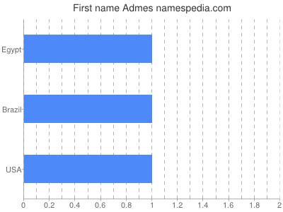 Given name Admes