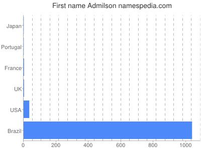 Given name Admilson