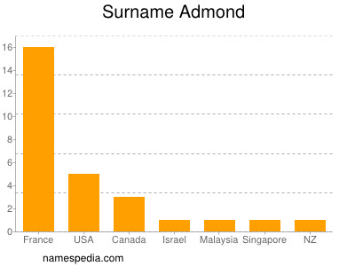 Surname Admond