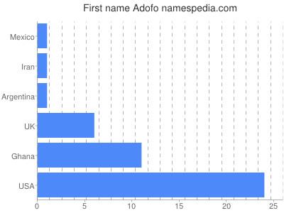 Vornamen Adofo