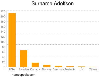 Surname Adolfson