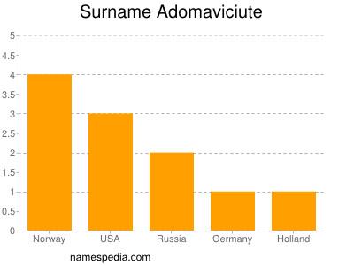 Surname Adomaviciute