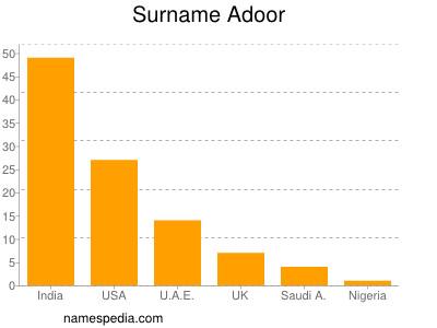 Surname Adoor