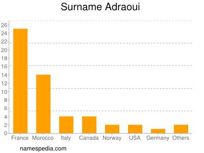 Surname Adraoui