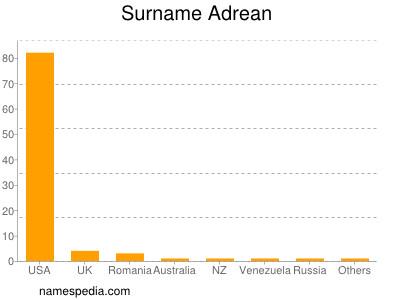 Familiennamen Adrean