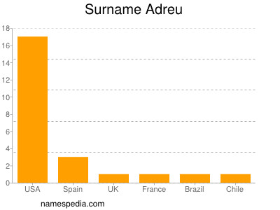 Surname Adreu