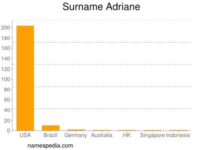 Familiennamen Adriane