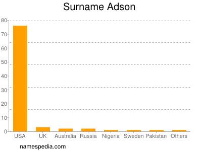 Surname Adson