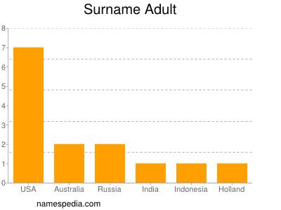 Surname Adult