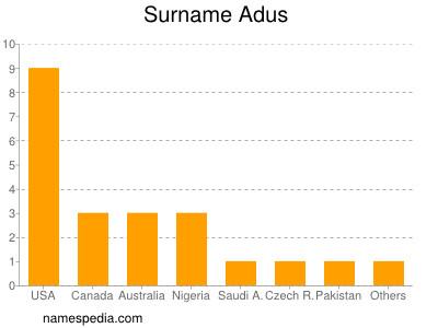 Surname Adus