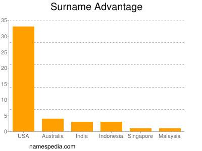 Familiennamen Advantage