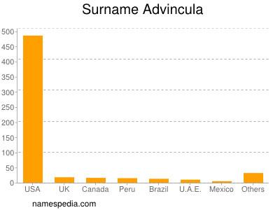 Surname Advincula