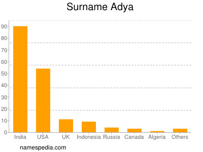 Surname Adya