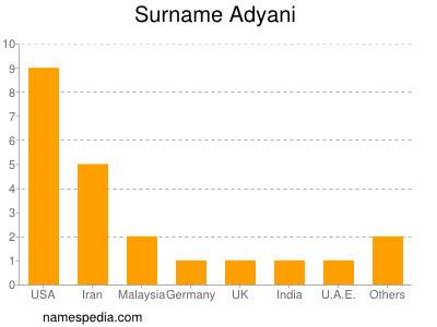 Familiennamen Adyani