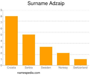 Surname Adzaip