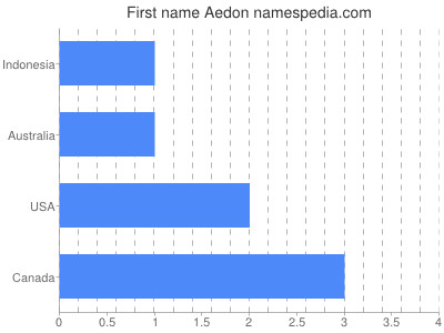 Given name Aedon