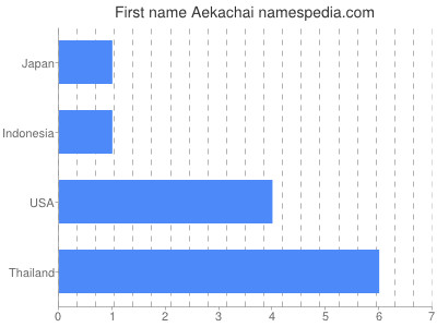 Given name Aekachai