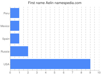 Given name Aelin