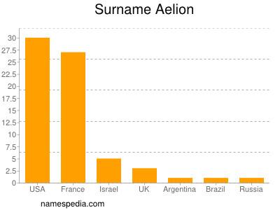 Surname Aelion