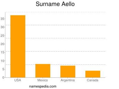 Familiennamen Aello