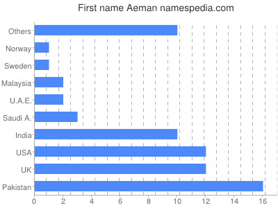 Given name Aeman