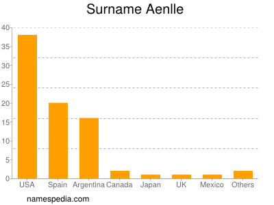 Surname Aenlle