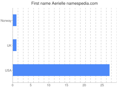 Given name Aerielle
