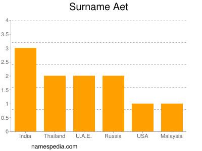 Surname Aet