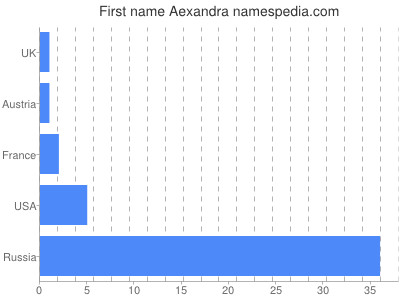 Given name Aexandra