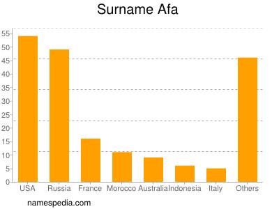 Surname Afa