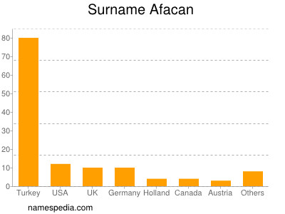 Surname Afacan