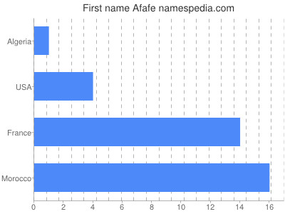 Given name Afafe