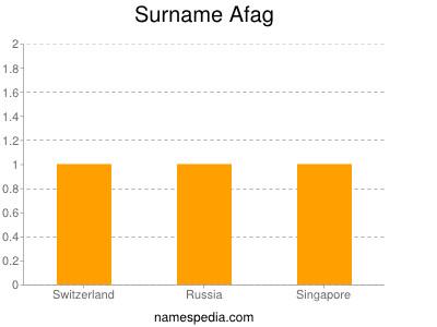Surname Afag