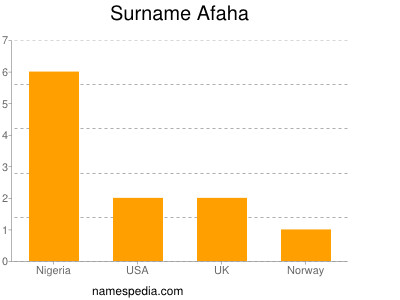 Surname Afaha