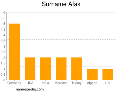 Surname Afak