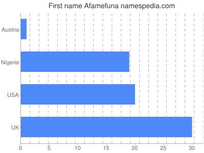 Given name Afamefuna