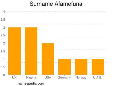 Surname Afamefuna