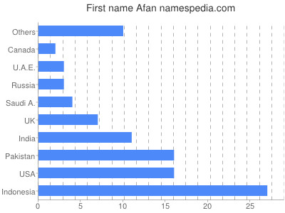 Given name Afan
