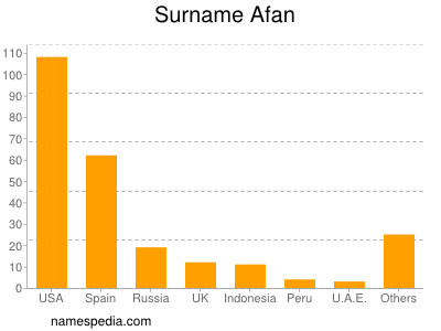 Surname Afan