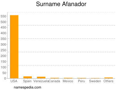 Surname Afanador