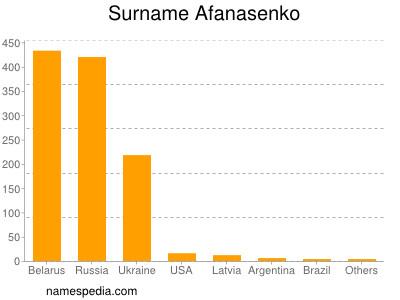 Surname Afanasenko