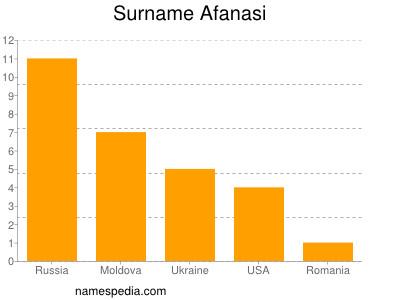 Surname Afanasi