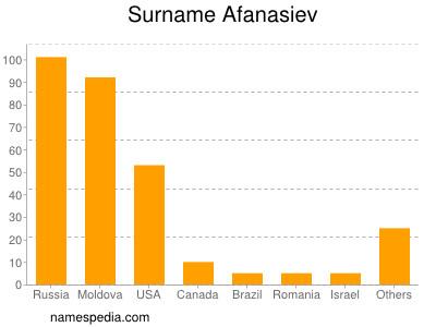 Surname Afanasiev