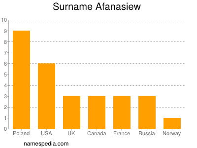 Surname Afanasiew