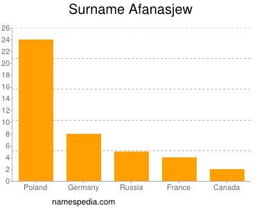 Surname Afanasjew