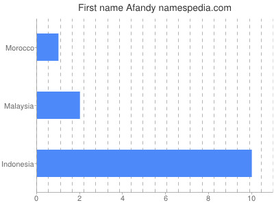 Given name Afandy