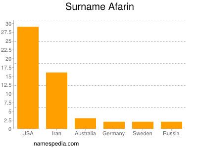 Surname Afarin