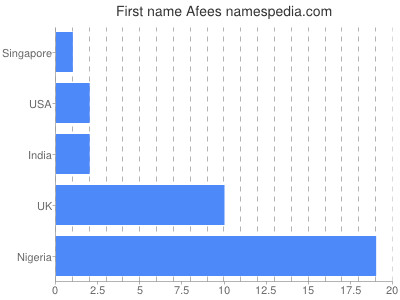 Given name Afees