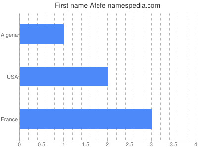 Given name Afefe