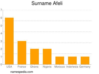 Surname Afeli